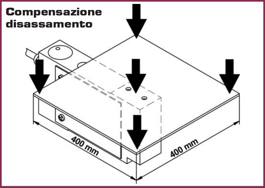 Ingombri dimensionali serie EG