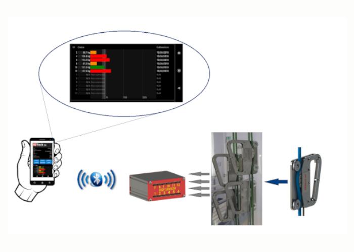 Sistema EQF
